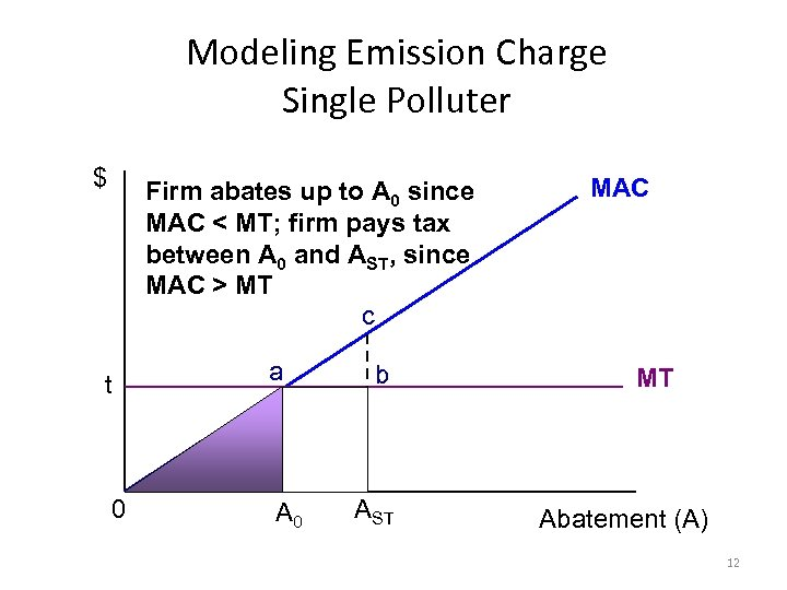 Modeling Emission Charge Single Polluter $ Firm abates up to A 0 since MAC