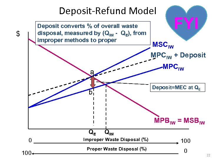 Deposit-Refund Model Deposit converts % of overall waste disposal, measured by (QIW - QE),