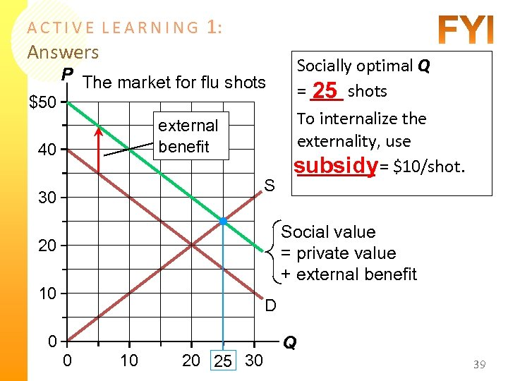 ACTIVE LEARNING Answers 1: Socially optimal Q = ___ shots 25 P The market