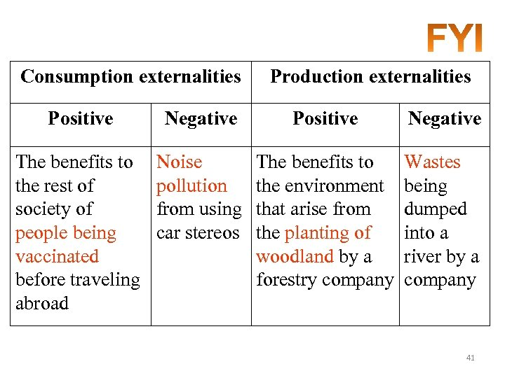 Consumption externalities Production externalities Positive Negative The benefits to the rest of society of
