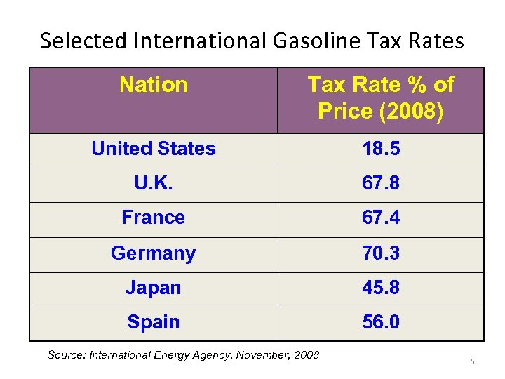Selected International Gasoline Tax Rates Nation Tax Rate % of Price (2008) United States