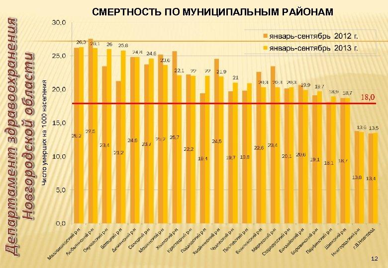 Число умерших на 1000 населения СМЕРТНОСТЬ ПО МУНИЦИПАЛЬНЫМ РАЙОНАМ 18, 0 12