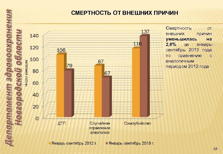 СМЕРТНОСТЬ ОТ ВНЕШНИХ ПРИЧИН Смертность от внешних причин уменьшилась на 2, 8% за январьсентябрь