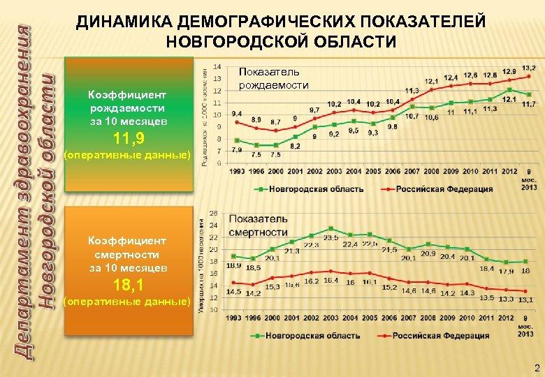 ДИНАМИКА ДЕМОГРАФИЧЕСКИХ ПОКАЗАТЕЛЕЙ НОВГОРОДСКОЙ ОБЛАСТИ Коэффициент рождаемости за 10 месяцев Показатель рождаемости 11, 9