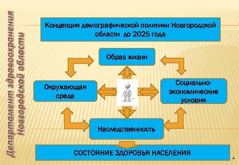 Концепция демографической политики Новгородской области до 2025 года Образ жизни Социальноэкономические условия Окружающая среда