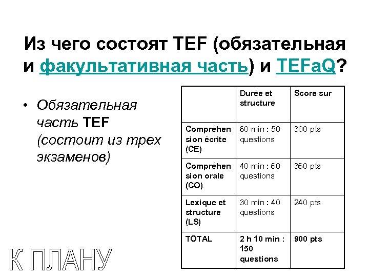 Из чего состоят TEF (обязательная и факультативная часть) и TEFa. Q? • Обязательная часть
