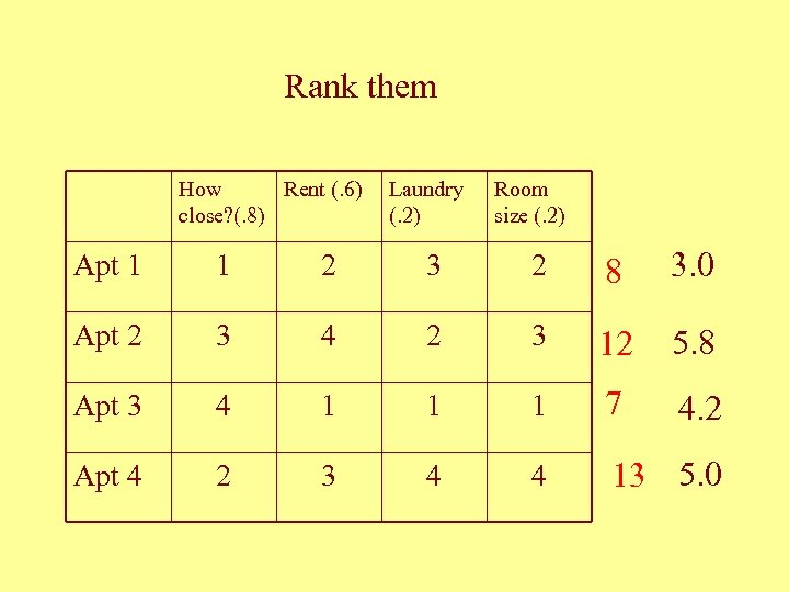 Rank them How Rent (. 6) close? (. 8) Laundry (. 2) Room size