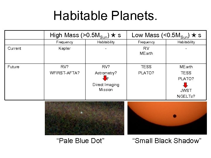 Habitable Planets. High Mass (>0. 5 MSun) ★ s Low Mass (<0. 5 MSun)