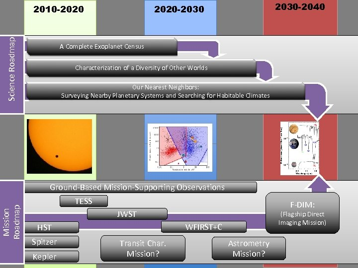 Science Roadmap 2010 -2020 2030 -2040 2020 -2030 A Complete Exoplanet Census Characterization of