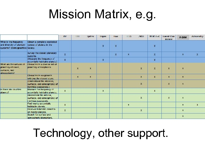 Mission Matrix, e. g. F-DIM Technology, other support.