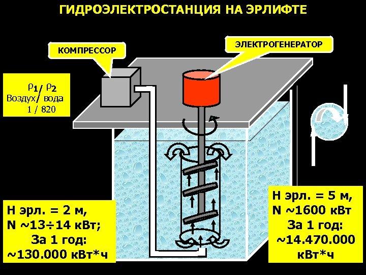 ГИДРОЭЛЕКТРОСТАНЦИЯ НА ЭРЛИФТЕ КОМПРЕССОР ЭЛЕКТРОГЕНЕРАТОР ρ1/ ρ2 Воздух/ вода 1 / 820 H эрл.