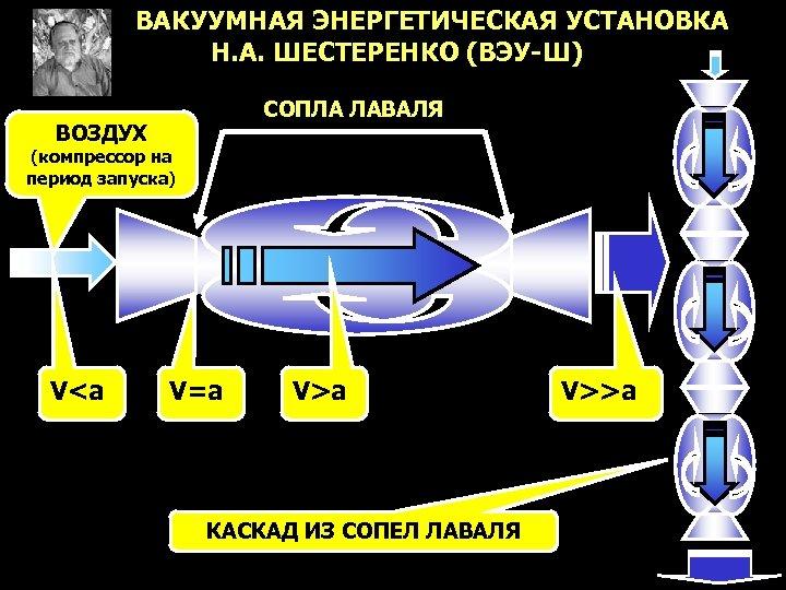 ВАКУУМНАЯ ЭНЕРГЕТИЧЕСКАЯ УСТАНОВКА Н. А. ШЕСТЕРЕНКО (ВЭУ-Ш) СОПЛА ЛАВАЛЯ ВОЗДУХ (компрессор на период запуска)