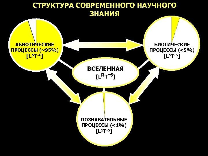 СТРУКТУРА СОВРЕМЕННОГО НАУЧНОГО ЗНАНИЯ АБИОТИЧЕСКИЕ ПРОЦЕССЫ (~95%) БИОТИЧЕСКИЕ ПРОЦЕССЫ (<5%) [L 5 T-4] [L