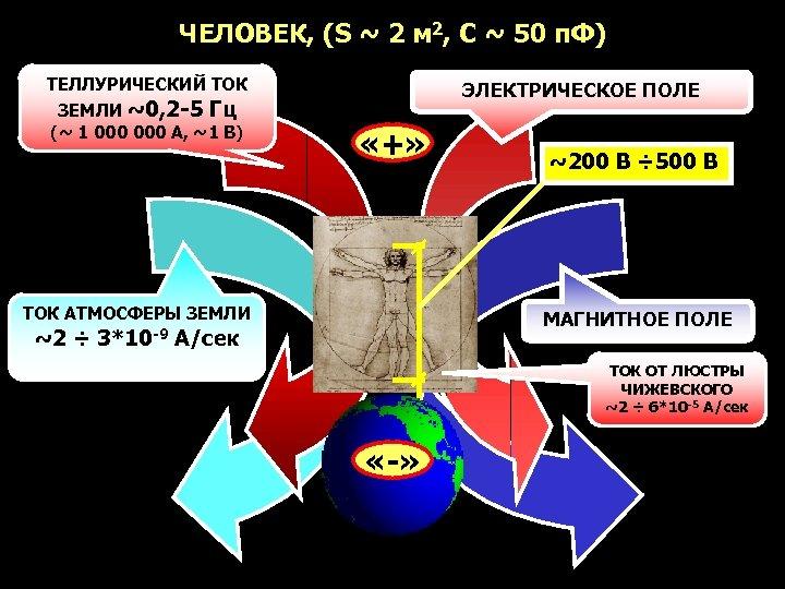 ЧЕЛОВЕК, (S ~ 2 м 2, С ~ 50 п. Ф) ТЕЛЛУРИЧЕСКИЙ ТОК ЗЕМЛИ