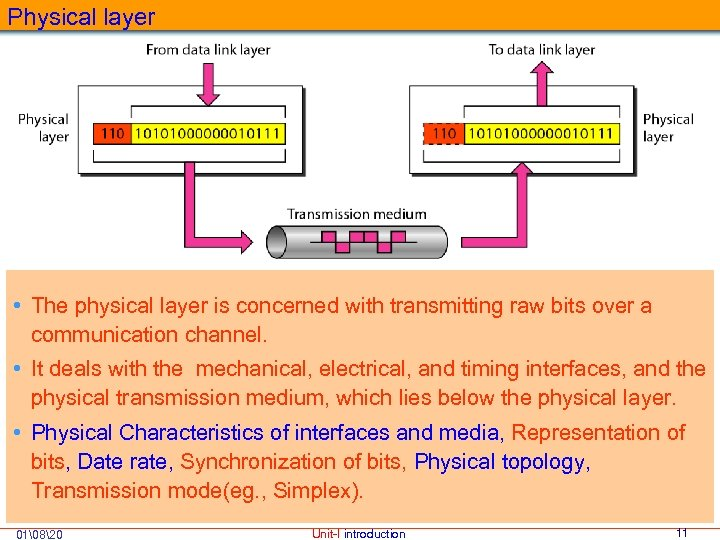 Physical layer • The physical layer is concerned with transmitting raw bits over a