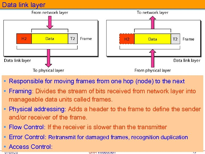 Data link layer • Responsible for moving frames from one hop (node) to the