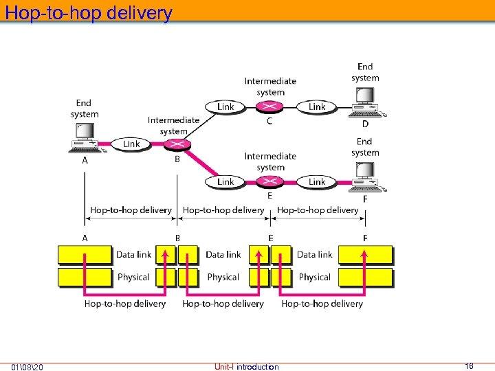 Hop-to-hop delivery 01820 Unit-I introduction 16