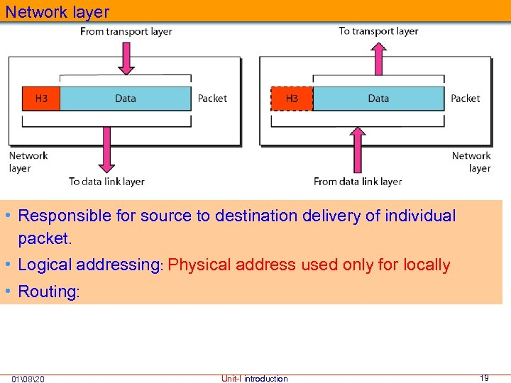 Network layer • Responsible for source to destination delivery of individual packet. • Logical