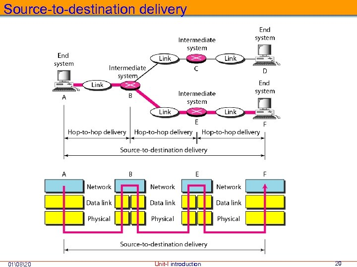 Source-to-destination delivery 01820 Unit-I introduction 20