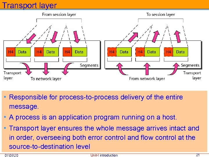 Transport layer • Responsible for process-to-process delivery of the entire message. • A process