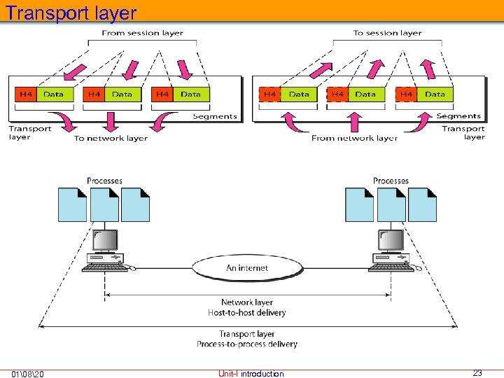 Transport layer 01820 Unit-I introduction 23