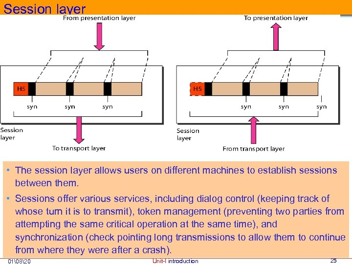 Session layer • The session layer allows users on different machines to establish sessions