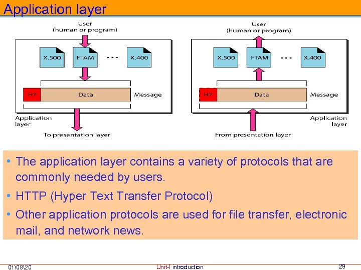 Application layer • The application layer contains a variety of protocols that are commonly