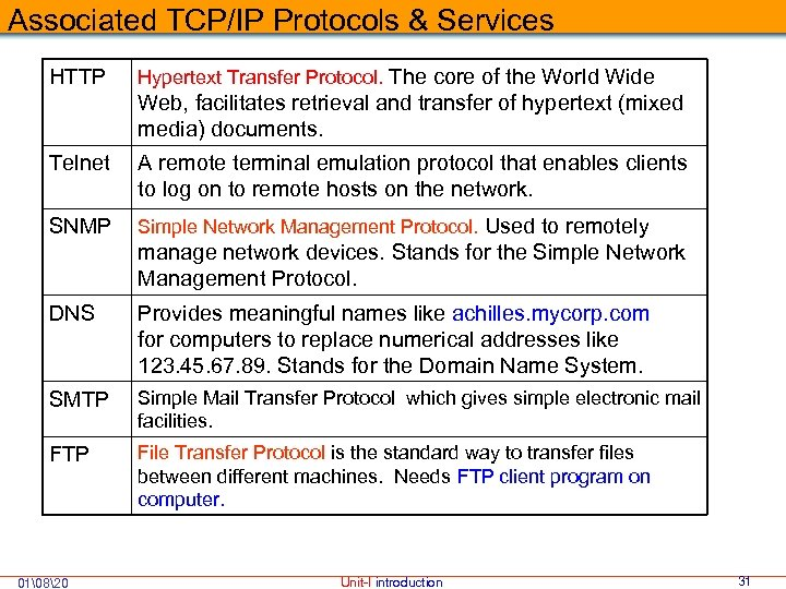 Associated TCP/IP Protocols & Services HTTP Hypertext Transfer Protocol. The core of the World
