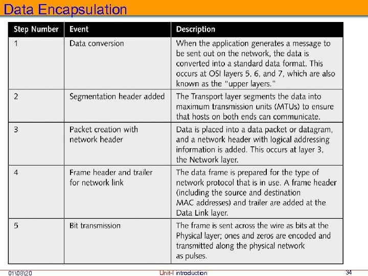 Data Encapsulation 01820 Unit-I introduction 34