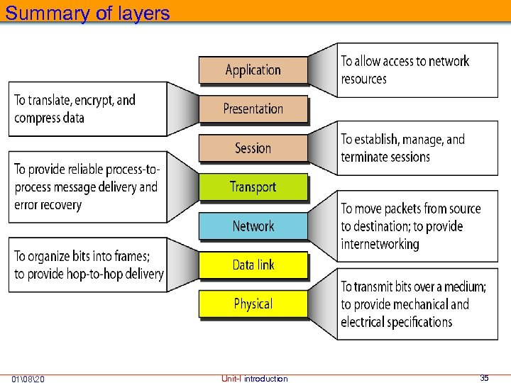 Summary of layers 01820 Unit-I introduction 35