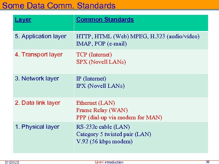 Some Data Comm. Standards Layer Common Standards 5. Application layer HTTP, HTML (Web) MPEG,