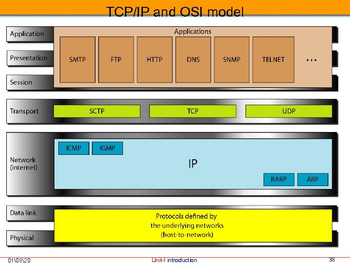 TCP/IP and OSI model 01820 Unit-I introduction 38