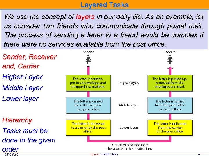 Layered Tasks We use the concept of layers in our daily life. As an