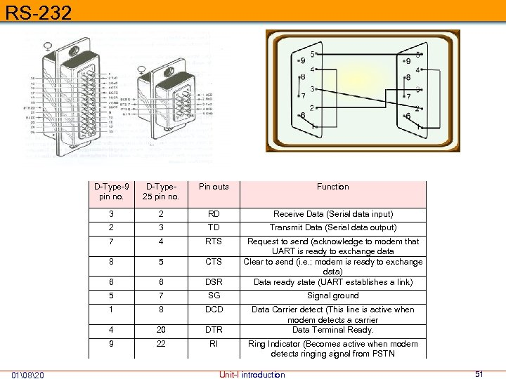 RS-232 D-Type-9 pin no. Pin outs Function 3 2 RD Receive Data (Serial