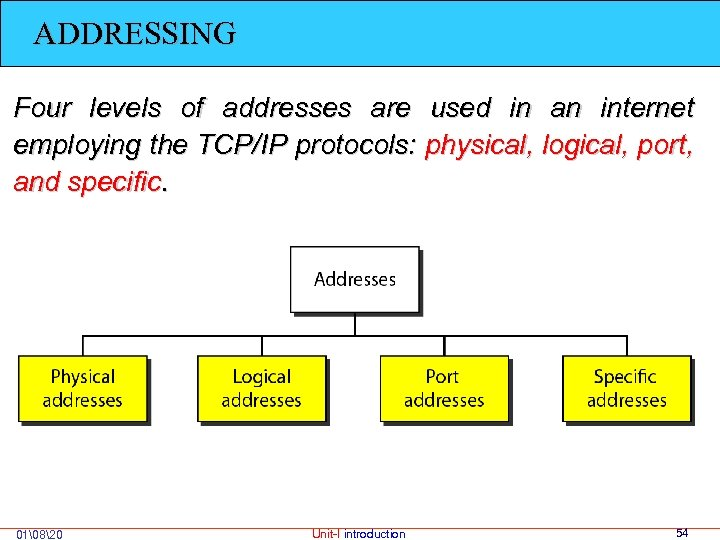 ADDRESSING Four levels of addresses are used in an internet employing the TCP/IP protocols: