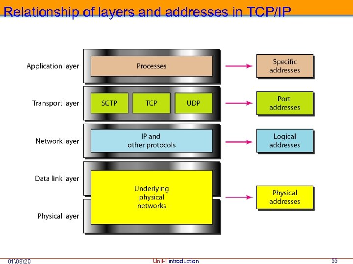 Relationship of layers and addresses in TCP/IP 01820 Unit-I introduction 55