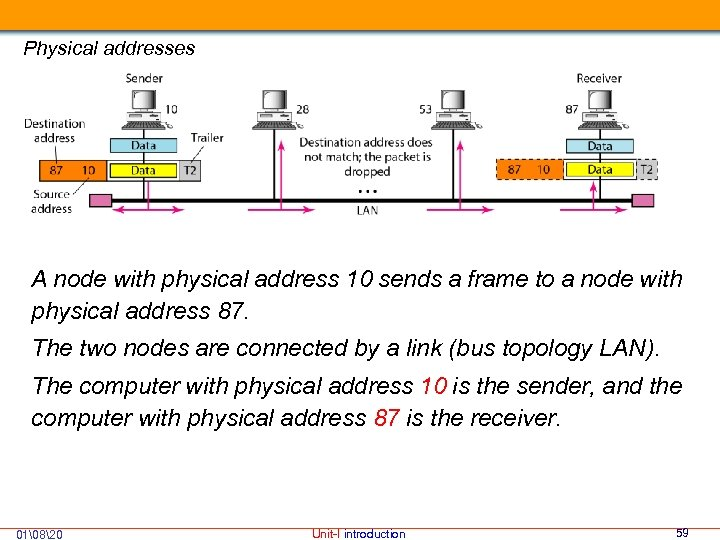 Physical addresses A node with physical address 10 sends a frame to a node