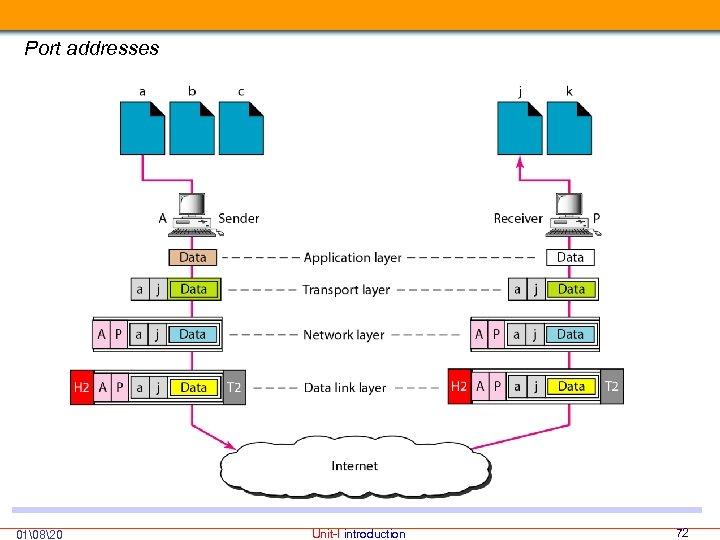 Port addresses 01820 Unit-I introduction 72