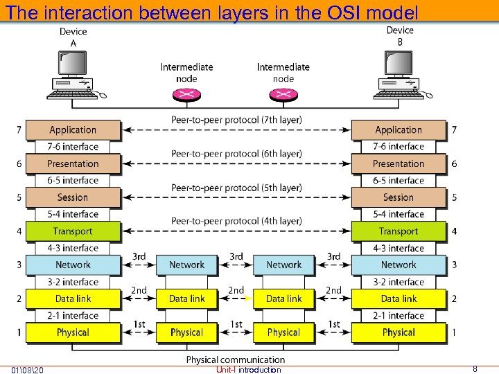 The interaction between layers in the OSI model 01820 Unit-I introduction 8