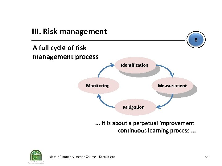 III. Risk management B A full cycle of risk management process Identification Measurement Monitoring