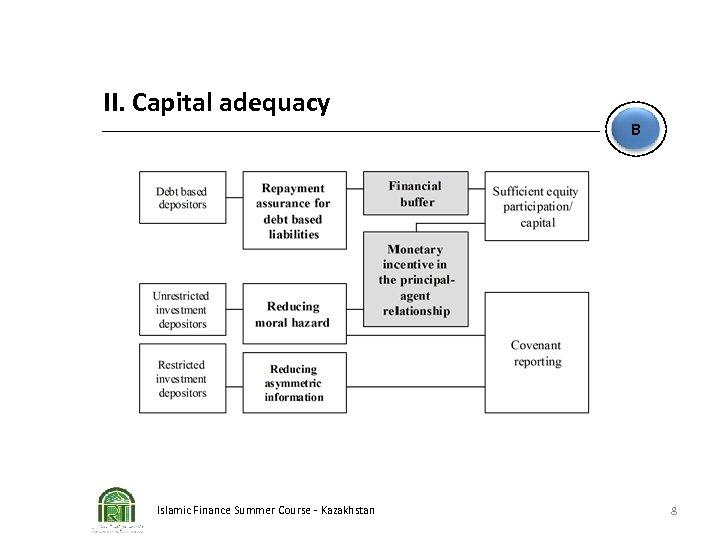 II. Capital adequacy Islamic Finance Summer Course - Kazakhstan B 8