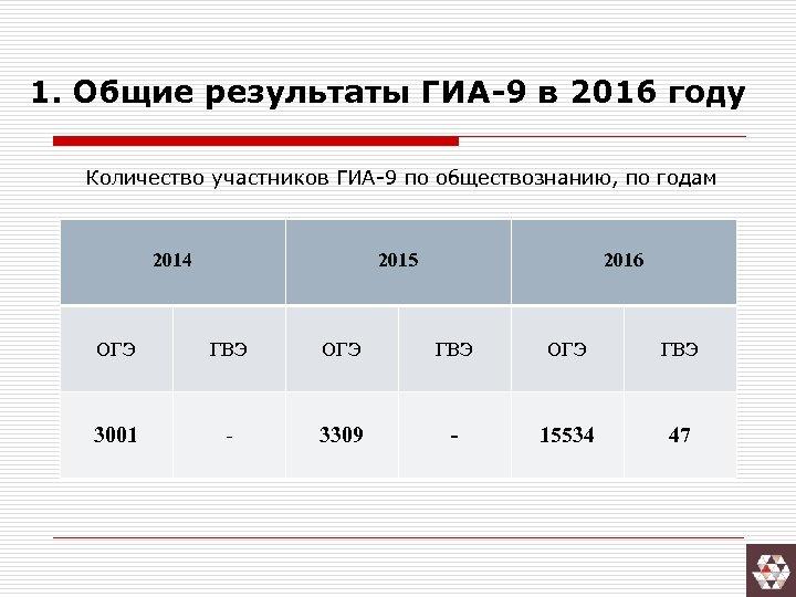 1. Общие результаты ГИА-9 в 2016 году Количество участников ГИА-9 по обществознанию, по годам