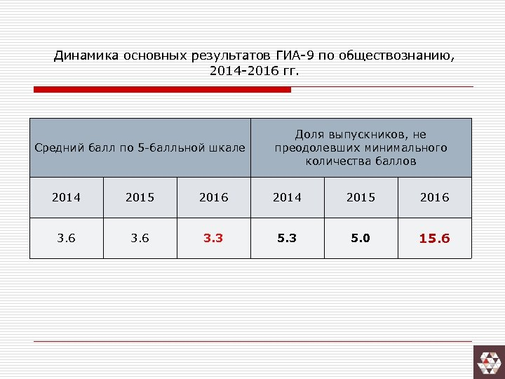 Динамика основных результатов ГИА-9 по обществознанию, 2014 -2016 гг. Средний балл по 5 -балльной