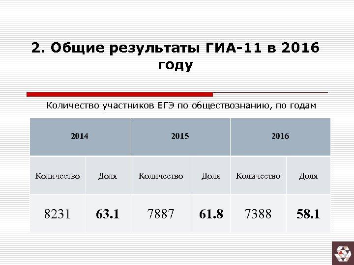 2. Общие результаты ГИА-11 в 2016 году Количество участников ЕГЭ по обществознанию, по годам