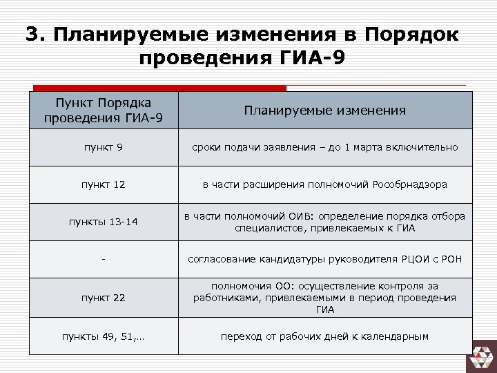 3. Планируемые изменения в Порядок проведения ГИА-9 Пункт Порядка проведения ГИА-9 Планируемые изменения пункт