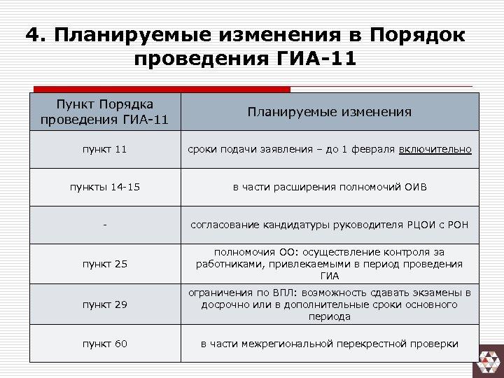 4. Планируемые изменения в Порядок проведения ГИА-11 Пункт Порядка проведения ГИА-11 Планируемые изменения пункт