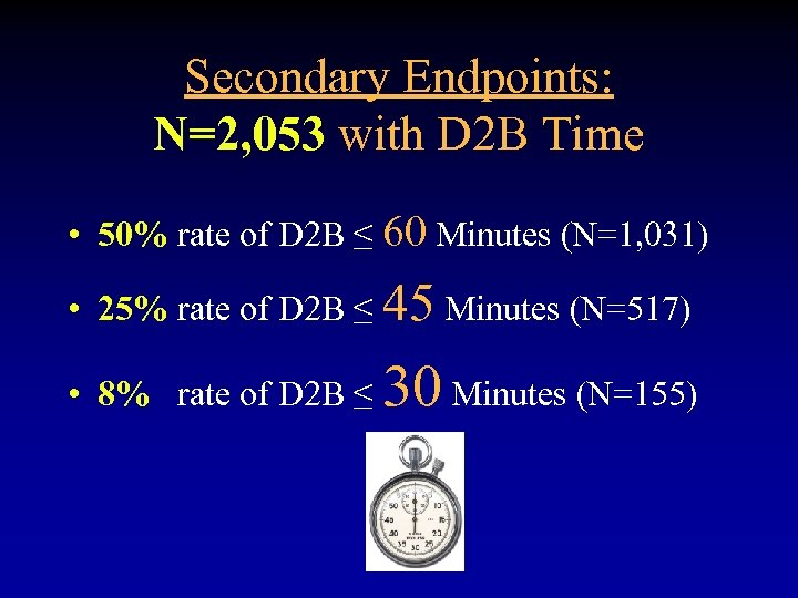 Secondary Endpoints: N=2, 053 with D 2 B Time • 50% rate of D