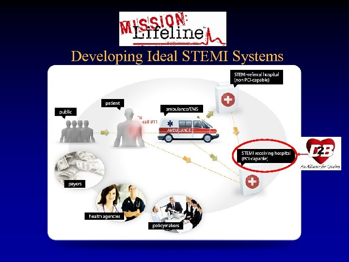 Developing Ideal STEMI Systems