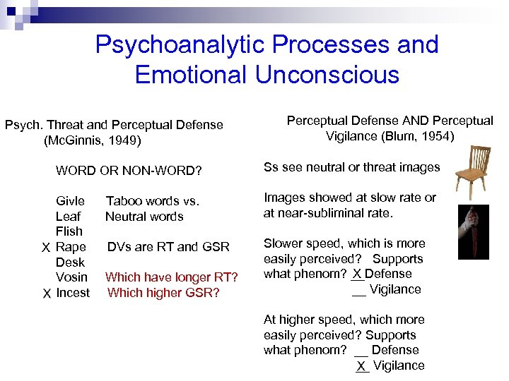 Psychoanalytic Processes and Emotional Unconscious Psych. Threat and Perceptual Defense (Mc. Ginnis, 1949) WORD
