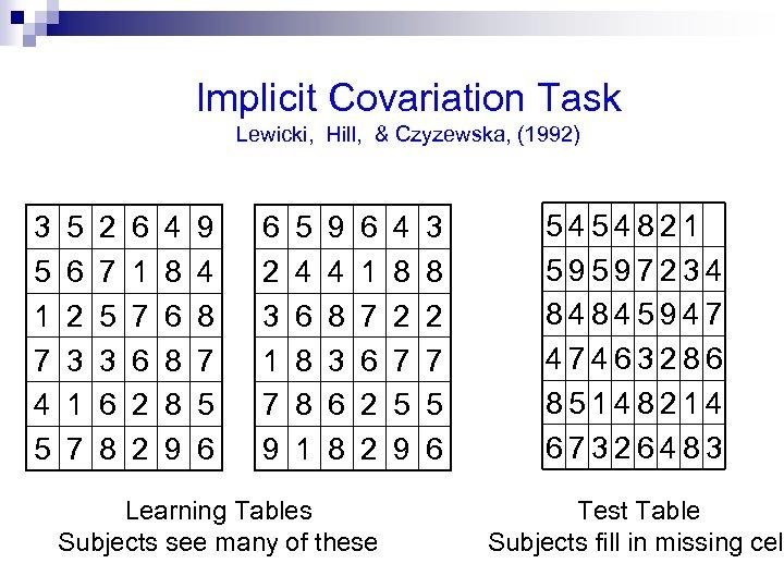 Implicit Covariation Task Lewicki, Hill, & Czyzewska, (1992) 3 5 1 7 4 5